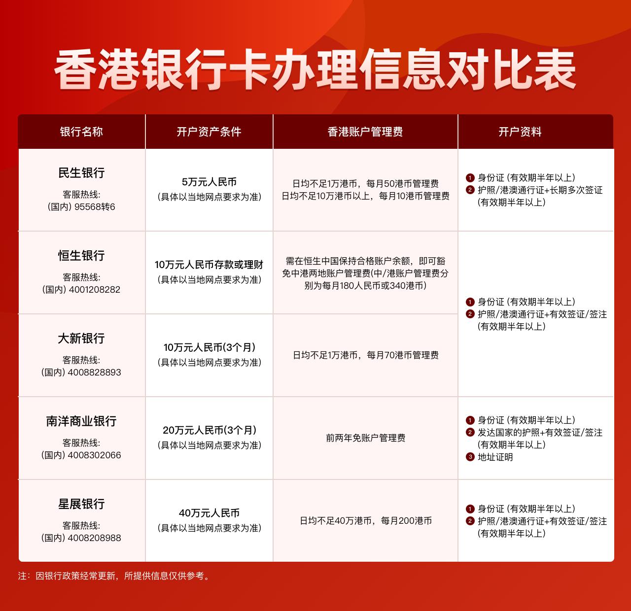 香港卡办理最强攻略-美股开户-港股开户-港股打新-美股教程